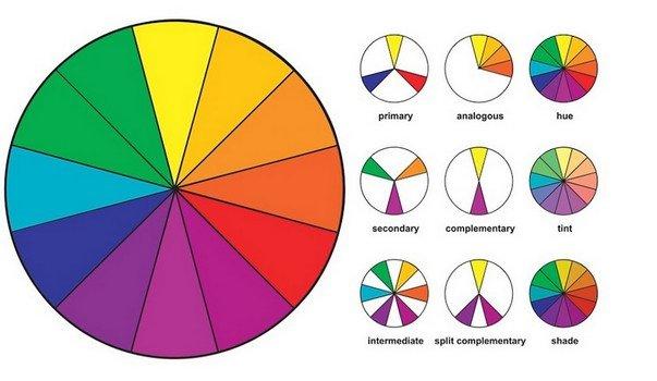 Теория цвета цветовое колесо